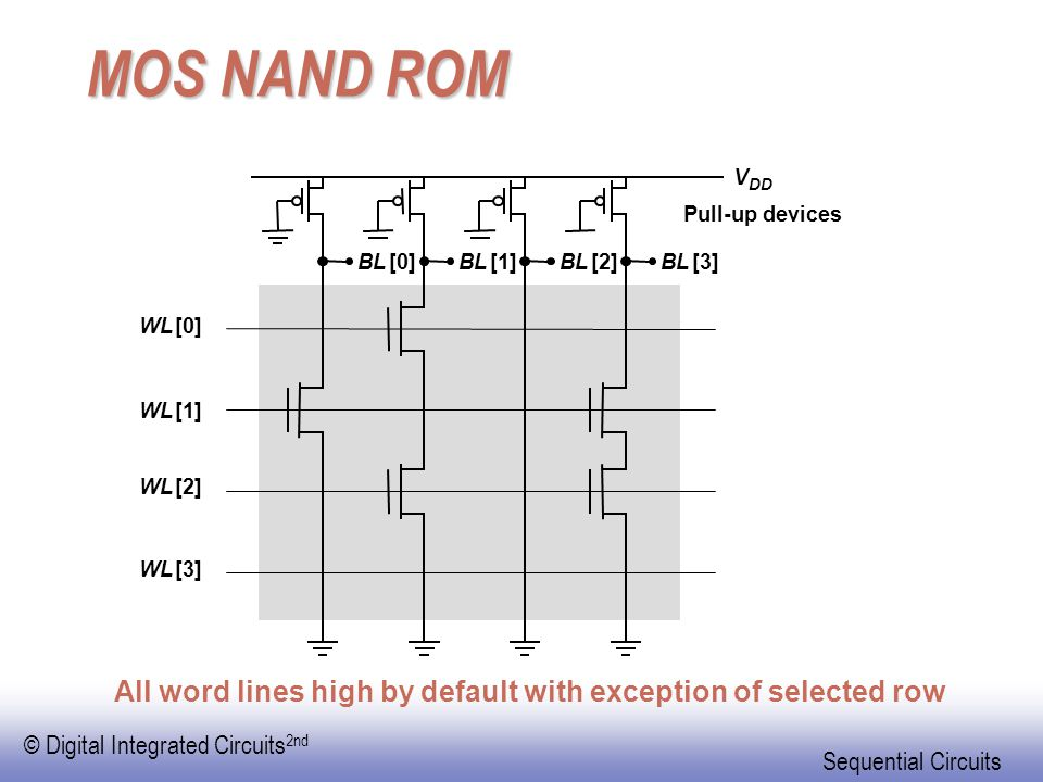 MOS NAND ROM V. DD. Pull-up devices. BL. [0] BL. [1] BL. [2] BL. [3] WL. [0] WL. [1] WL.